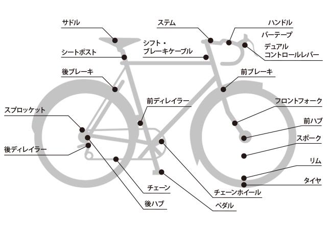 自転車の 自転車 ハンドル パーツ 名称 : 自転車パーツ高価買取 ...
