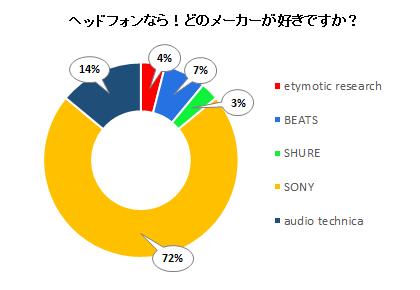ヘッドフォンなら!どのメーカーが好きですか?